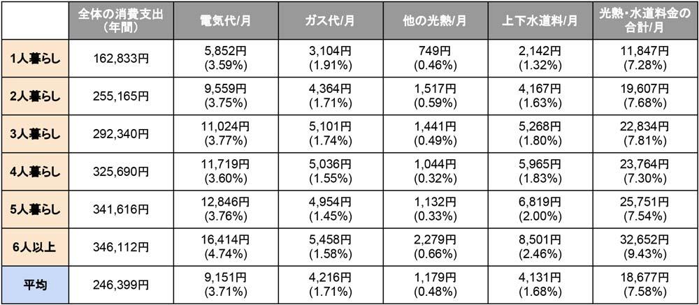 世帯人数別の電気・ガス・水道料金の平均目安