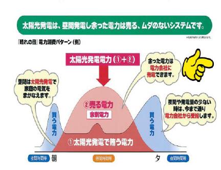 「晴れの日」電力消費パターン(例)